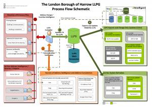 London Borough of Harrow Initial LLPG Flow Diagram