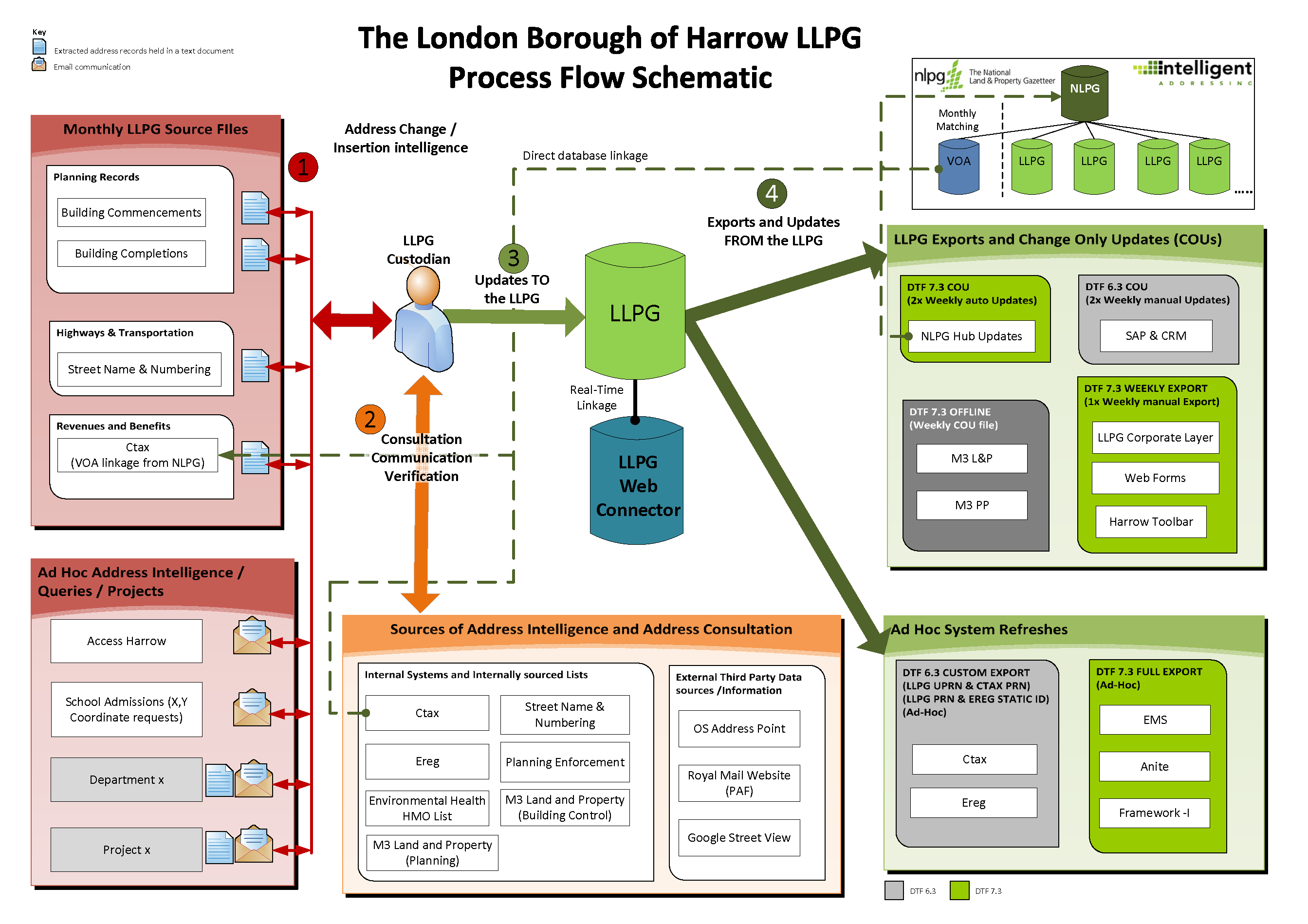 utilising your llpg   ggp systemsggp systemslondon borough of harrow initial llpg flow diagram